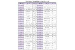 سفارس در جمع 50 شركت برتر بهار بورس