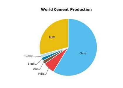 نگاهی به تولید جهانی سیمان در ۲۰۱۹