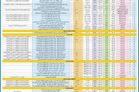 آگهی مزایده عمومی فروش اموال مازاد شرکتهای تابعه شستا