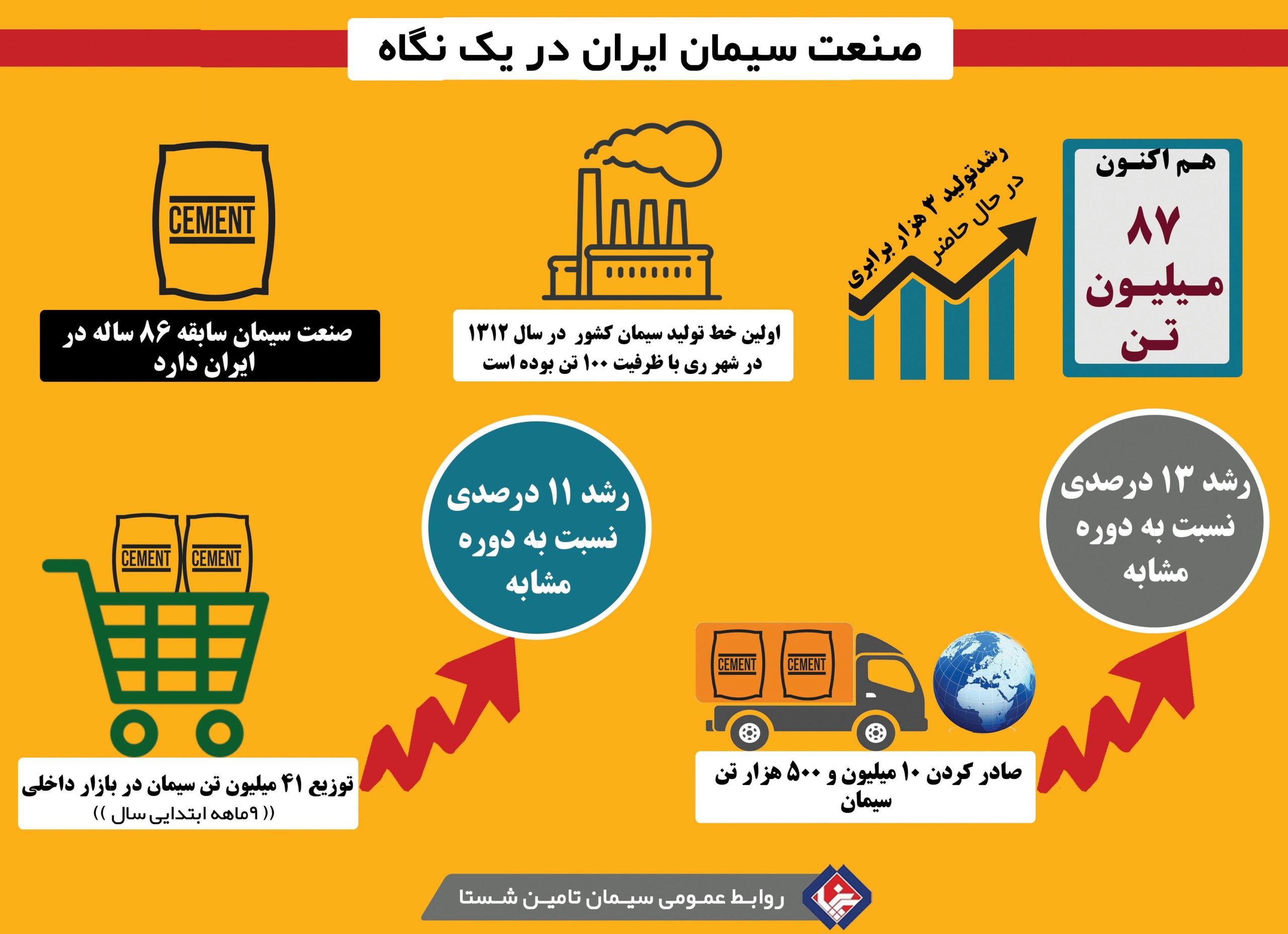 اینفوگرافی صنعت سیمان در ایران