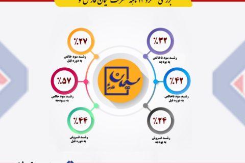 رشد ۵۷درصدی سود خالص سیمان فارس نو