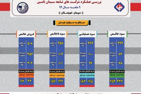 سود خالص سیمان خوزستان ۲۵۴ درصد افزایش یافت یافت+اینفوگرافی