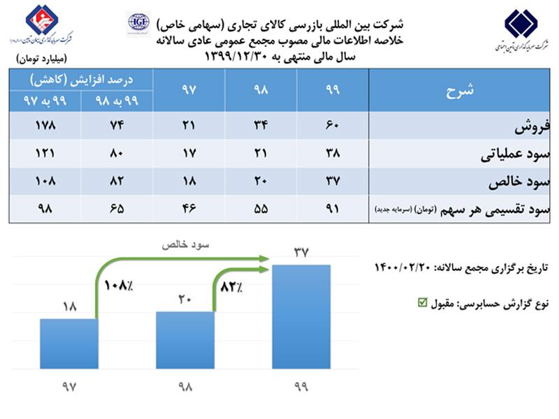 رشد ۸۲ درصدی سود خالص شرکت IGI در مجمع عمومی عادی سالانه