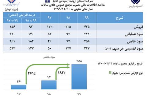 رشد ۱۸۲ درصدی سود خالص سیمان ارومیه در مجمع عمومی عادی سالانه