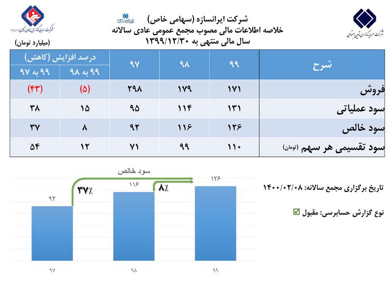 رشد ۸ درصدی سودخالص ایرانسازه در مجمع عمومی عادی سالانه