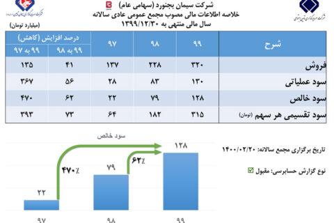 رشد ۶۲ درصدی سود خالص سیمان بجنورد در مجمع عمومی عادی سالانه