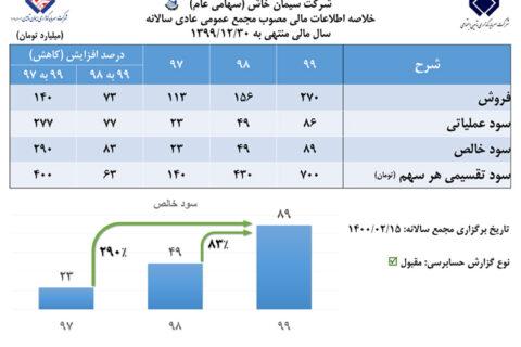 رشد ۸۳ درصدی سود خالص سیمان خاش در مجمع عمومی عادی سالانه
