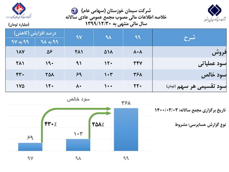 رشد ۲۵۸ درصدی سود خالص سیمان خوزستان در مجمع عمومی عادی سالانه