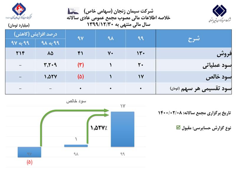 رشد ۱۵۲۷ درصدی سودخالص شرکت سیمان زنجان در مجمع عمومی عادی سالانه