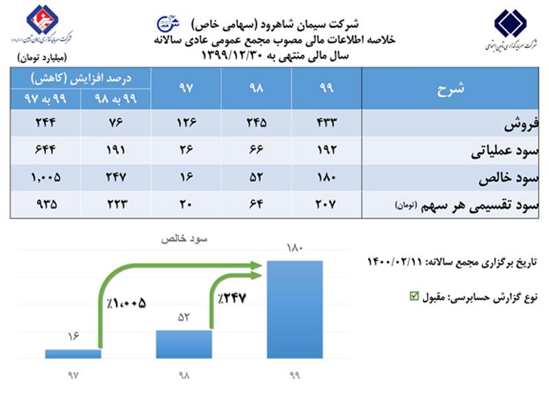 رشد ۲۴۷درصدی سودخالص شرکت سیمان شاهرود در مجمع عمومی عادی سالانه