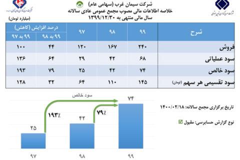 رشد ۷۹ درصدی سود خالص سیمان غرب در مجمع عمومی عادی سالانه