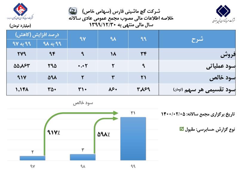 رشد ۵۹۸ درصدی سودخالص گچ ماشینی فارس در مجمع عمومی عادی سالانه