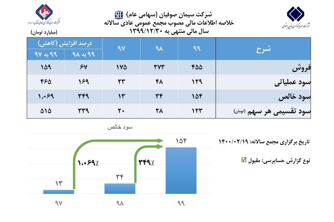 رشد ۳۴۹ درصدی سود خالص سیمان صوفیان در مجمع عمومی عادی سالانه