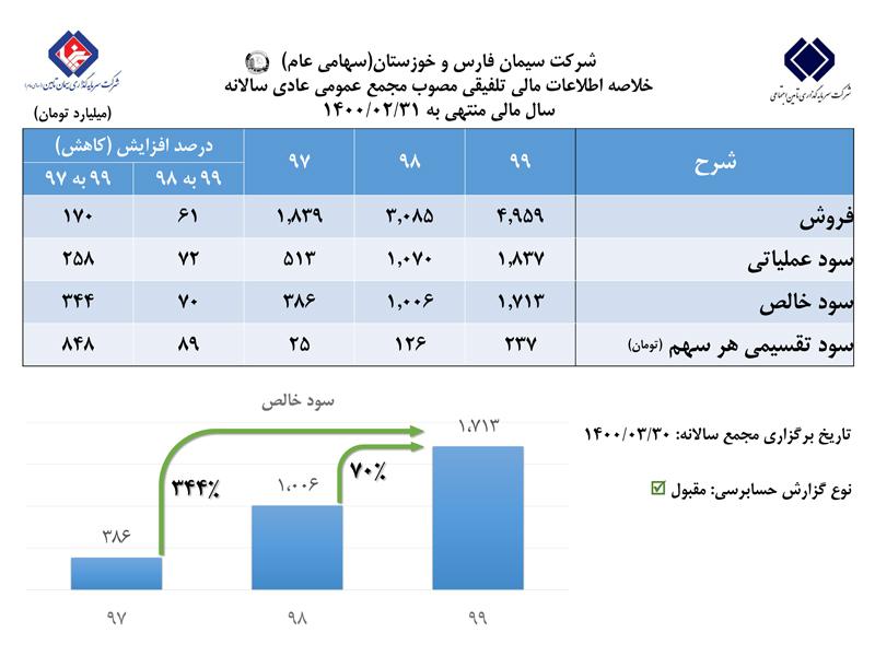 رشد ۷۰ درصدی سود خالص سیمان فارس و خوزستان در مجمع عمومی عادی سالانه