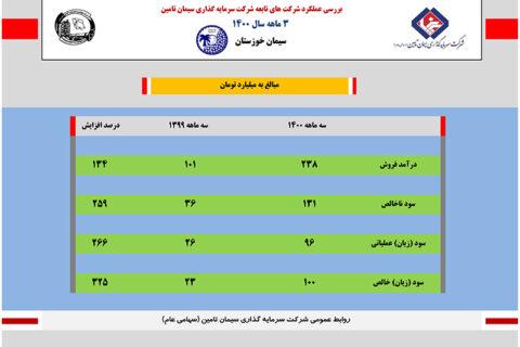 سود خالص سیمان خوزستان ۳۲۵ درصد افزایش یافت+اینفوگرافی