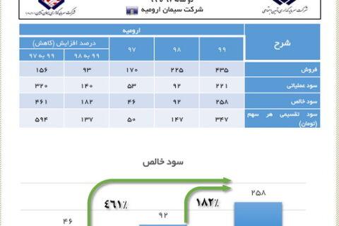 رشد 461 درصدی سود خالص در شرکت سیمان ارومیه