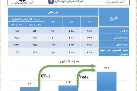 رشد ۴٣٠ درصدی سود خالص در سیمان خوزستان
