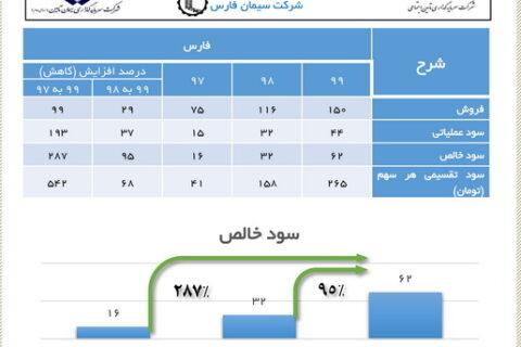 رشد 287 درصدی سود خالص در سیمان فارس