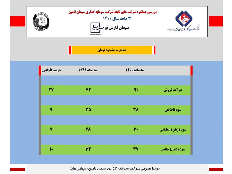 سود خالص سیمان فارس نو ۱۰ درصد افزایش یافت+اینفوگرافی
