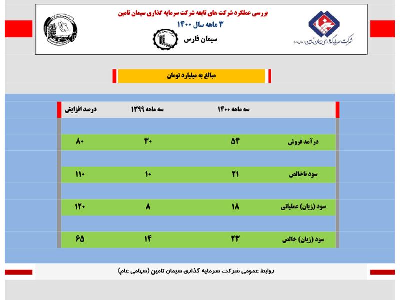 سود خالص سیمان فارس ۶۵ درصد افزایش یافت+اینفوگرافی