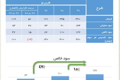 رشد ۴۷ درصدی سود خالص سیمان فارس نو